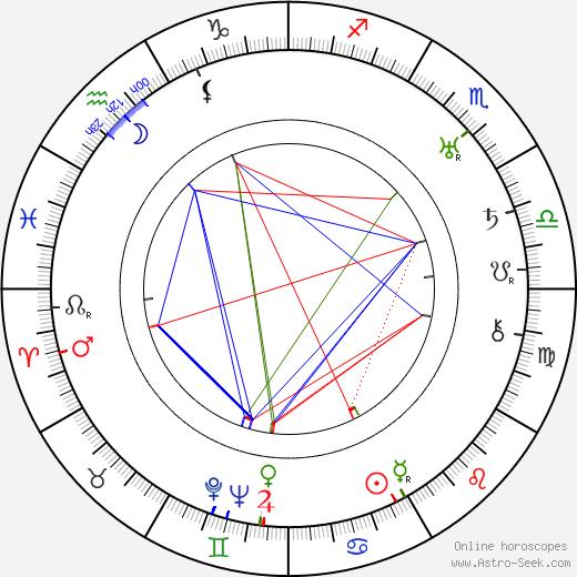 Siegfried Fischer astro natal birth chart, Siegfried Fischer horoscope, astrology