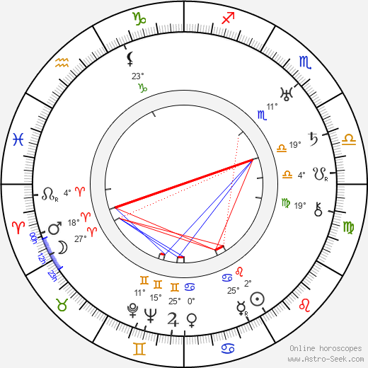 Walter Brennan birth chart, biography, wikipedia 2018, 2019