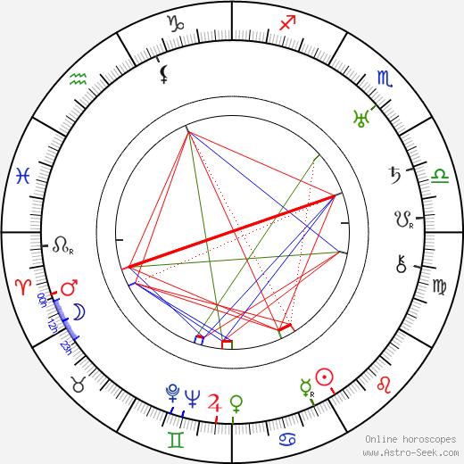 Walter Brennan astro natal birth chart, Walter Brennan horoscope, astrology