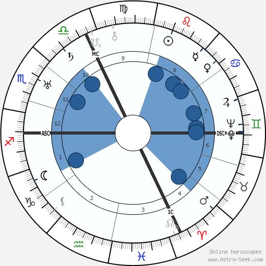 Albert Leo Schlageter wikipedia, horoscope, astrology, instagram