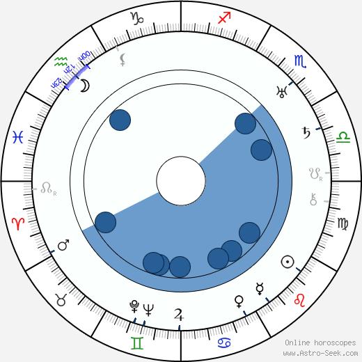 Billie Rhodes wikipedia, horoscope, astrology, instagram