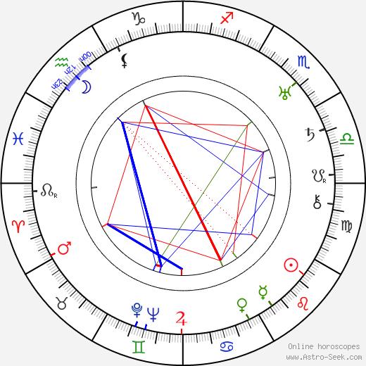 Billie Rhodes tema natale, oroscopo, Billie Rhodes oroscopi gratuiti, astrologia