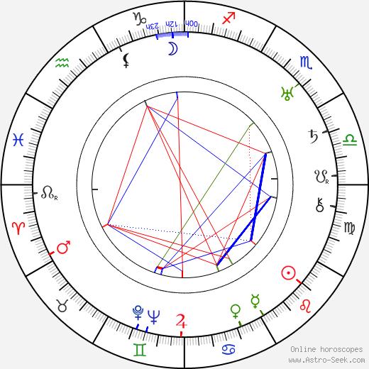 Brita Wrede birth chart, Brita Wrede astro natal horoscope, astrology