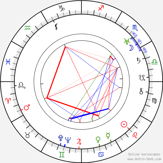 Carl Wery birth chart, Carl Wery astro natal horoscope, astrology