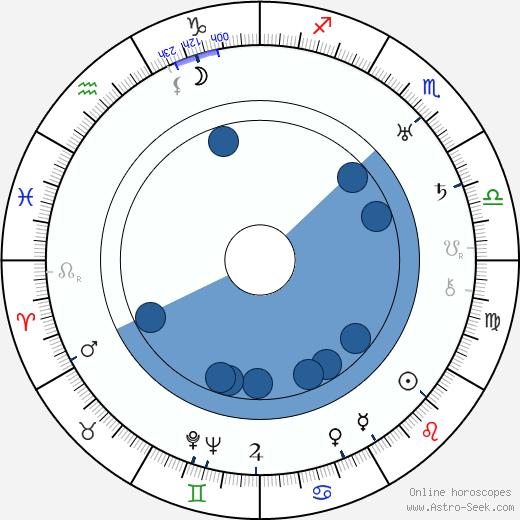Emory Richardson wikipedia, horoscope, astrology, instagram