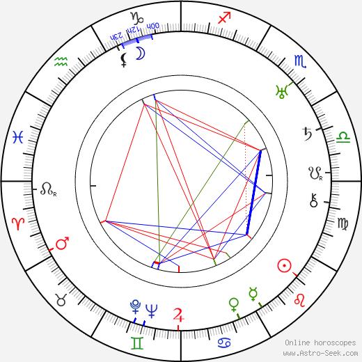 Emory Richardson birth chart, Emory Richardson astro natal horoscope, astrology