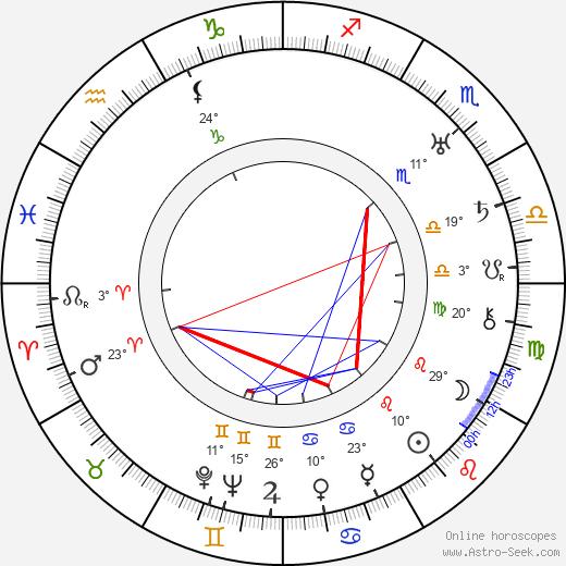 Hal Mohr birth chart, biography, wikipedia 2020, 2021