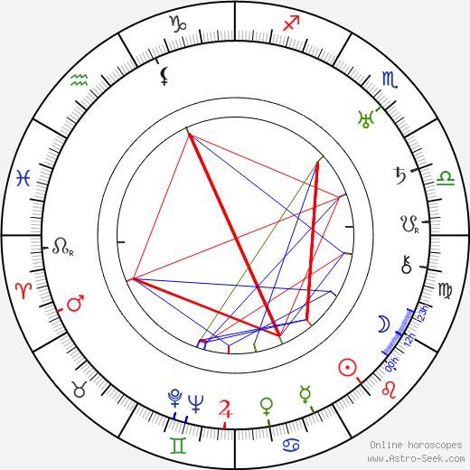 Hal Mohr birth chart, Hal Mohr astro natal horoscope, astrology