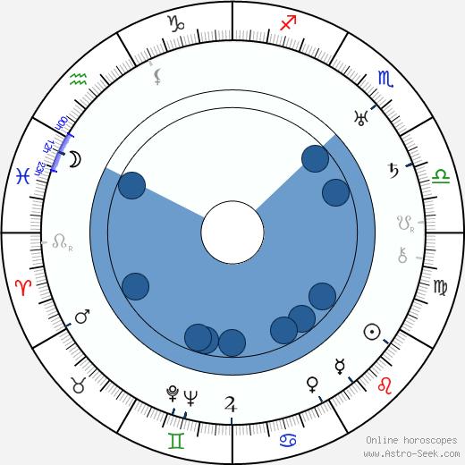 Josef Zora wikipedia, horoscope, astrology, instagram