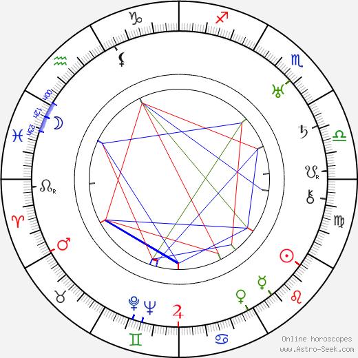 Josef Zora tema natale, oroscopo, Josef Zora oroscopi gratuiti, astrologia
