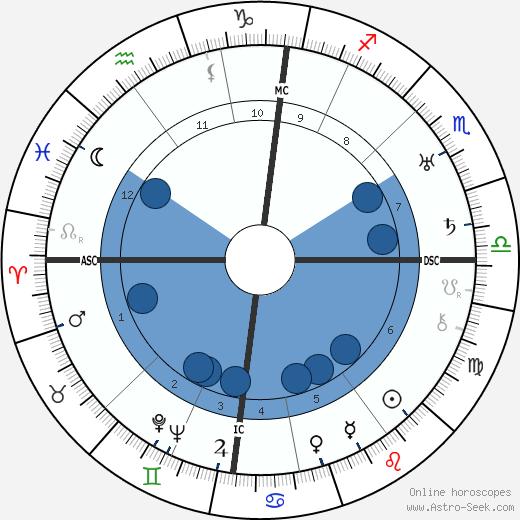 Otto Suhr wikipedia, horoscope, astrology, instagram