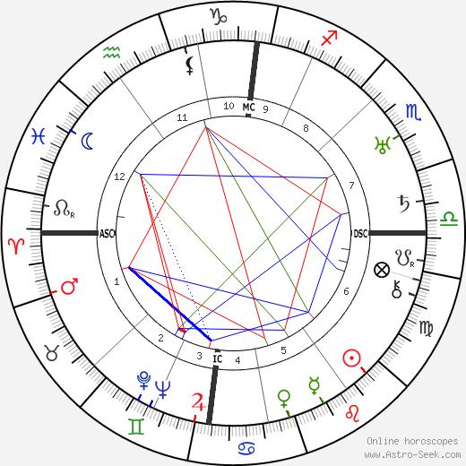 Otto Suhr tema natale, oroscopo, Otto Suhr oroscopi gratuiti, astrologia