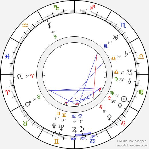 Richard Wallace birth chart, biography, wikipedia 2019, 2020