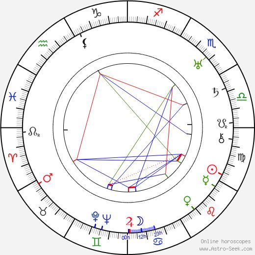Richard Wallace astro natal birth chart, Richard Wallace horoscope, astrology