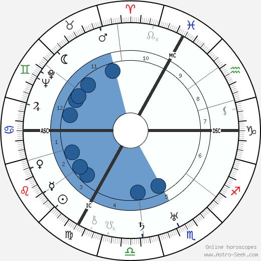 Rudolf Geiger wikipedia, horoscope, astrology, instagram