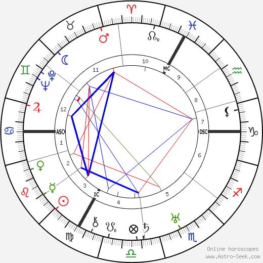Rudolf Geiger день рождения гороскоп, Rudolf Geiger Натальная карта онлайн