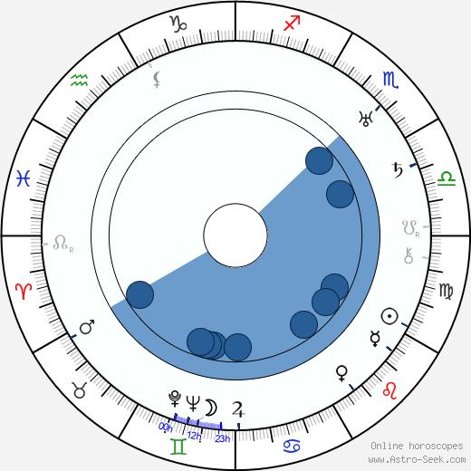 Talbot Jennings wikipedia, horoscope, astrology, instagram