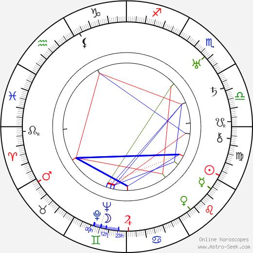 Talbot Jennings tema natale, oroscopo, Talbot Jennings oroscopi gratuiti, astrologia