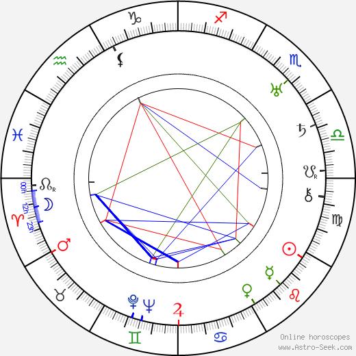 Tecla Scarano tema natale, oroscopo, Tecla Scarano oroscopi gratuiti, astrologia