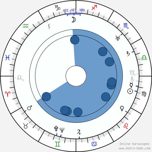 Adolphe Osso wikipedia, horoscope, astrology, instagram
