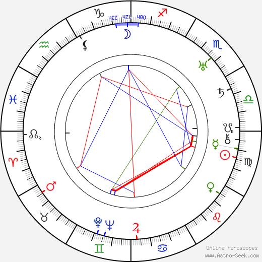 Adolphe Osso birth chart, Adolphe Osso astro natal horoscope, astrology
