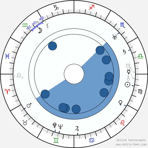 Aleksandr Dovzhenko wikipedia, horoscope, astrology, instagram