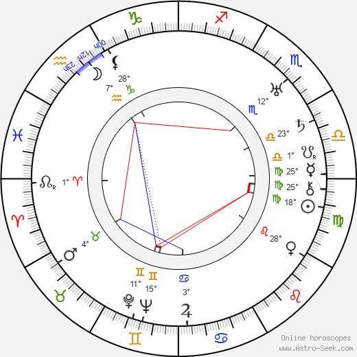 Aleksandr Dovzhenko birth chart, biography, wikipedia 2020, 2021