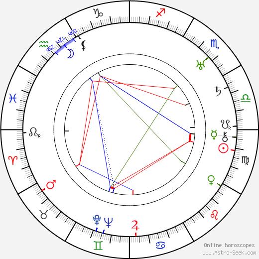 Aleksandr Dovzhenko birth chart, Aleksandr Dovzhenko astro natal horoscope, astrology