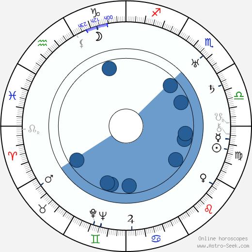 Arthur Freed wikipedia, horoscope, astrology, instagram