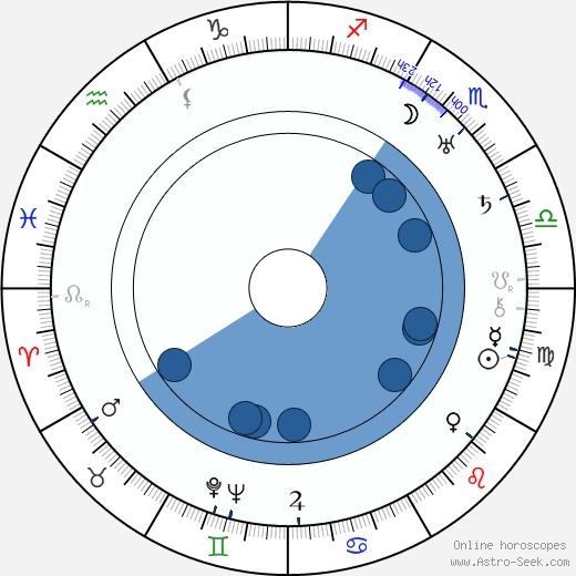 Arvo Tuominen wikipedia, horoscope, astrology, instagram