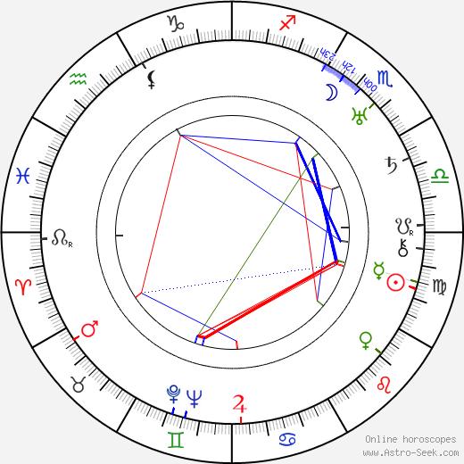 Arvo Tuominen astro natal birth chart, Arvo Tuominen horoscope, astrology