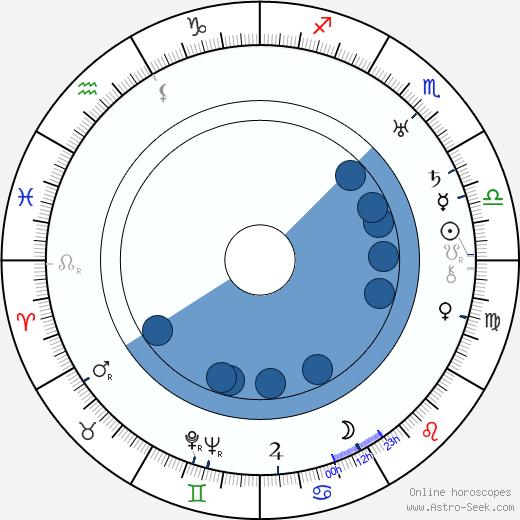 Billy Bletcher wikipedia, horoscope, astrology, instagram