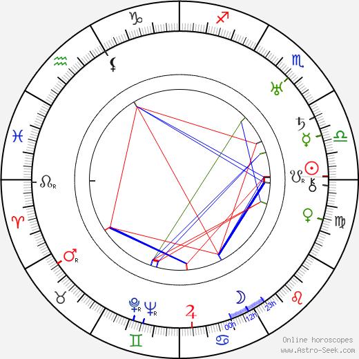 Billy Bletcher день рождения гороскоп, Billy Bletcher Натальная карта онлайн