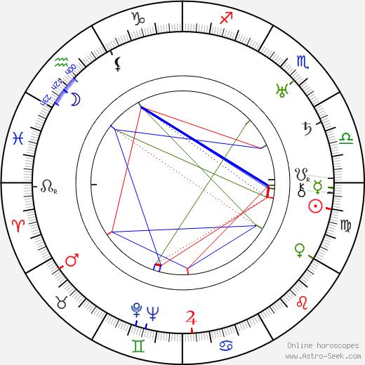 Billy Gilbert tema natale, oroscopo, Billy Gilbert oroscopi gratuiti, astrologia