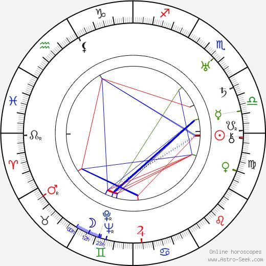 Clyde Bruckman astro natal birth chart, Clyde Bruckman horoscope, astrology