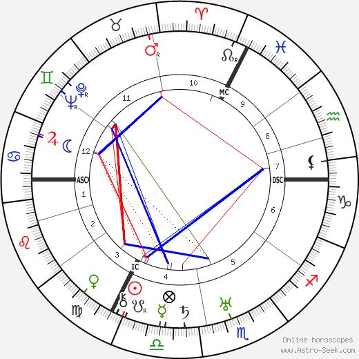 Elisabeth Rethberg tema natale, oroscopo, Elisabeth Rethberg oroscopi gratuiti, astrologia