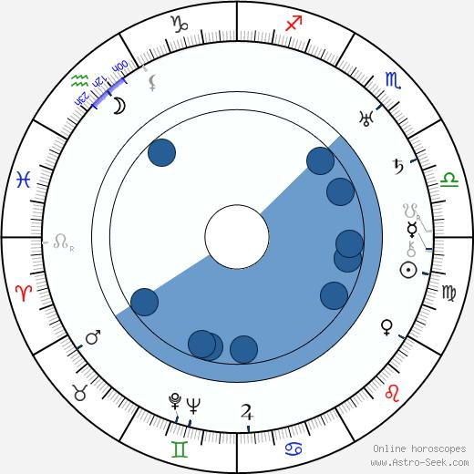 Frank Tomick wikipedia, horoscope, astrology, instagram