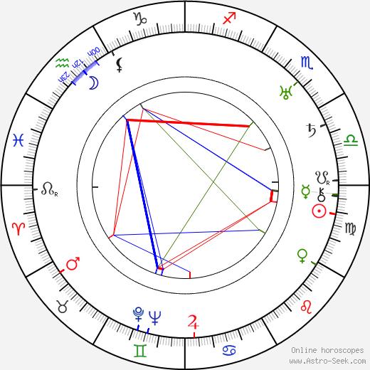 Frank Tomick astro natal birth chart, Frank Tomick horoscope, astrology