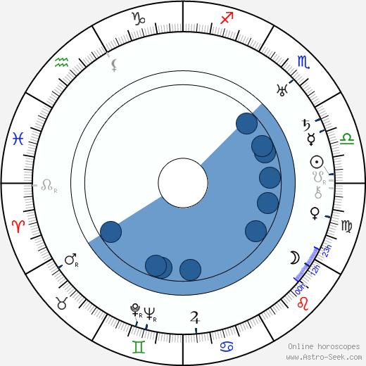Fréderic Duvallès wikipedia, horoscope, astrology, instagram