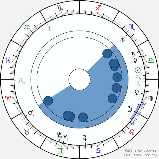 Glenn Hunter wikipedia, horoscope, astrology, instagram