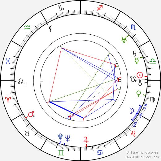 Glenn Hunter день рождения гороскоп, Glenn Hunter Натальная карта онлайн