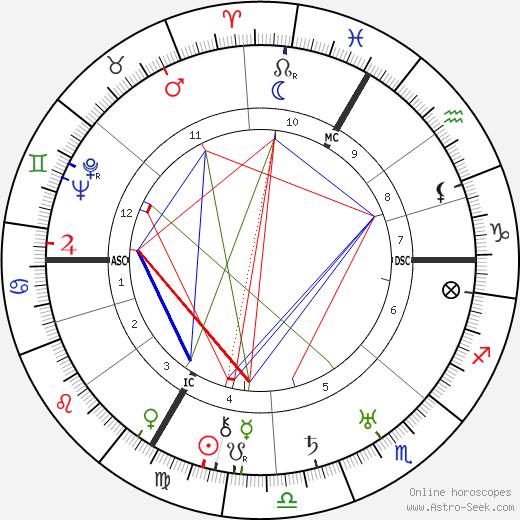 Jean Renoir tema natale, oroscopo, Jean Renoir oroscopi gratuiti, astrologia