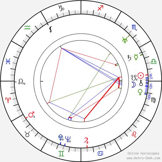 Jeanne Pérez birth chart, Jeanne Pérez astro natal horoscope, astrology