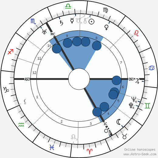 Marian Hicks Rodgers wikipedia, horoscope, astrology, instagram
