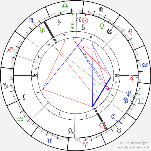 Marian Hicks Rodgers astro natal birth chart, Marian Hicks Rodgers horoscope, astrology