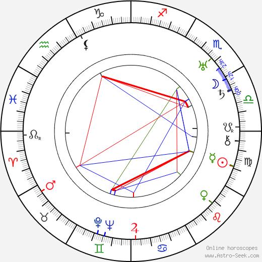 Mario Ferrari tema natale, oroscopo, Mario Ferrari oroscopi gratuiti, astrologia