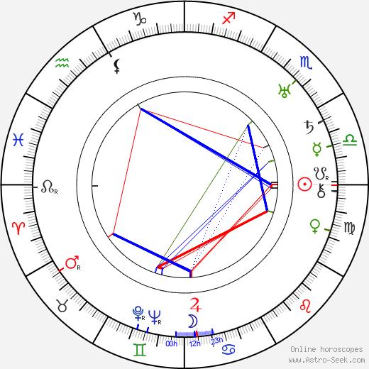 Minerva Urecal tema natale, oroscopo, Minerva Urecal oroscopi gratuiti, astrologia