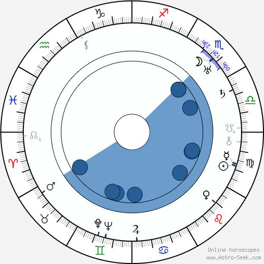 Orane Demazis wikipedia, horoscope, astrology, instagram