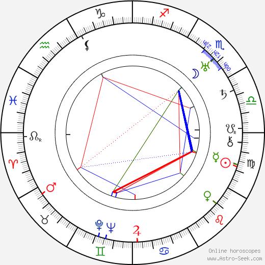 Orane Demazis tema natale, oroscopo, Orane Demazis oroscopi gratuiti, astrologia