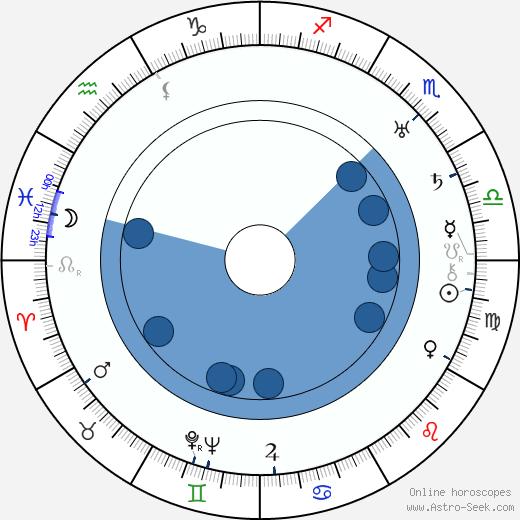 Patricia Palmer wikipedia, horoscope, astrology, instagram